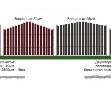 Сколько надо евроштакетника на 1 метр забора