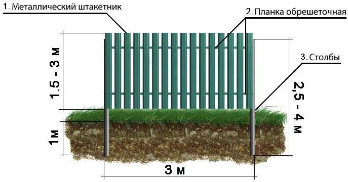 Забор Штакетник от Крымпрофсталь